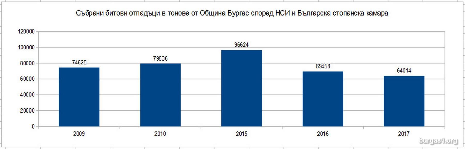 статистика Бургас