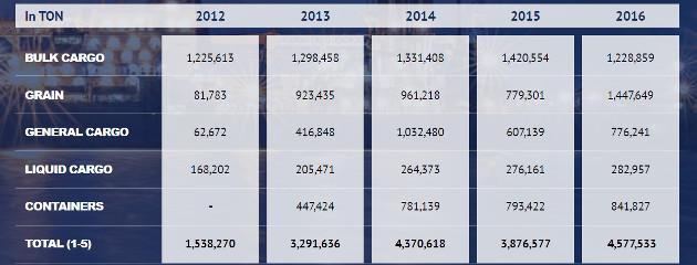БМФ Порт Бургас с 18% ръст на товарооборота за 2016 година