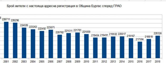 Расте ли наистина населението на Бургас и други статистически данни
