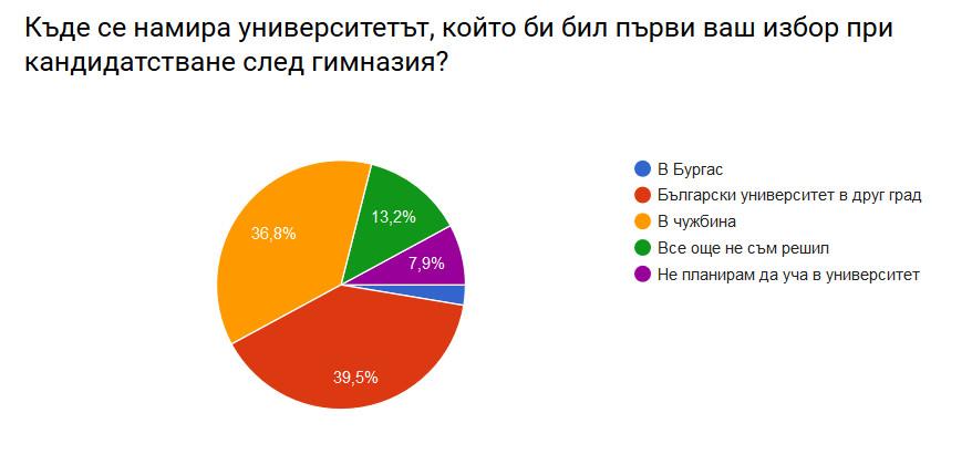 Бургаското образование има нужда от специални грижи.