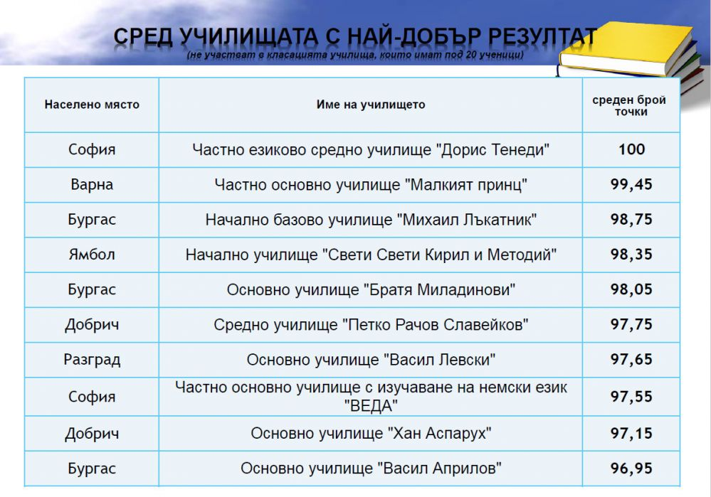 Бургаското образование