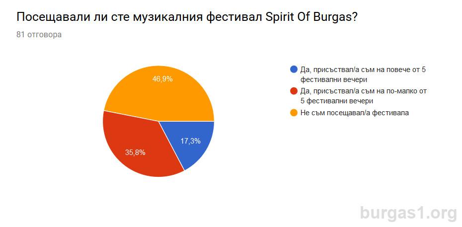Spirit of Burgas