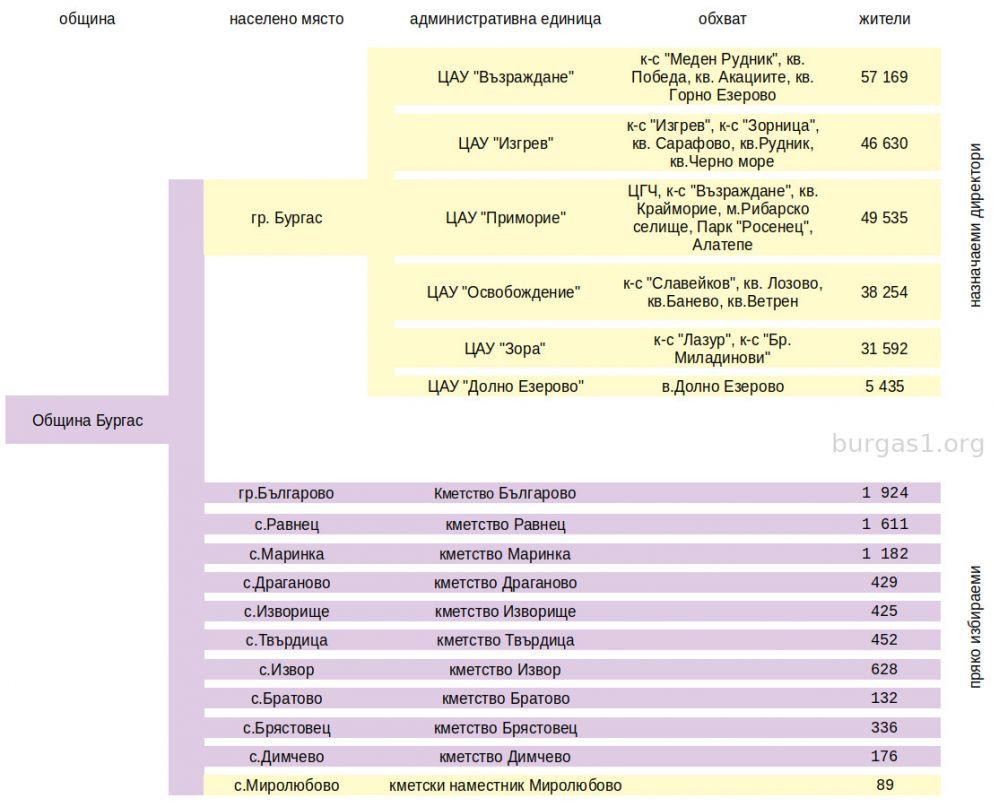 избираеми районни кметове